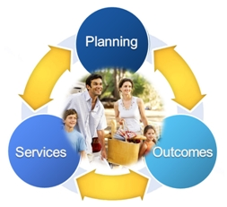 Software for Planning, Outcomes and Services